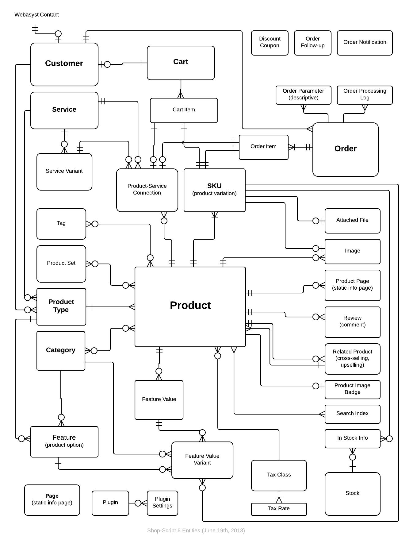 33 Er Diagram For Online Shopping Manual Guide